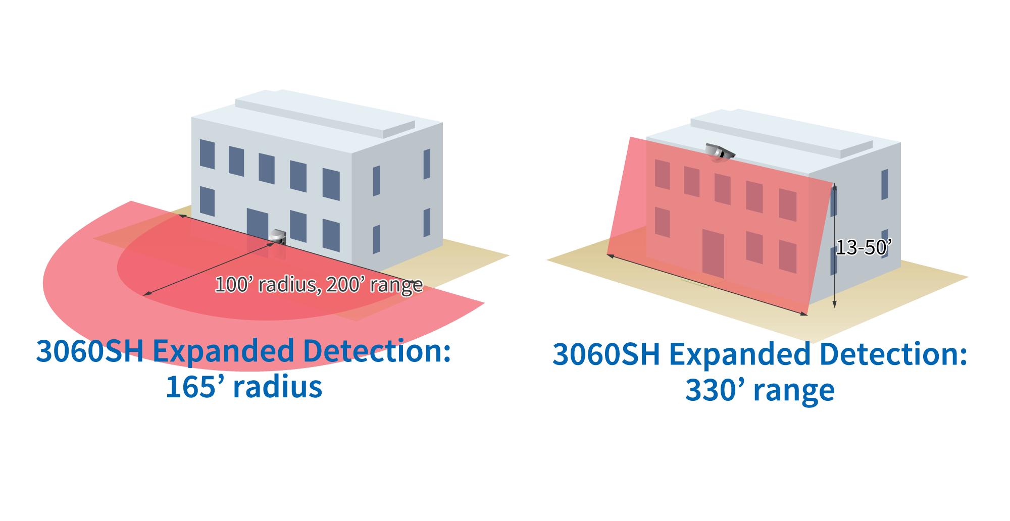 RLS-3060SH detection