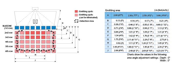 OA-Flex T Detection Area