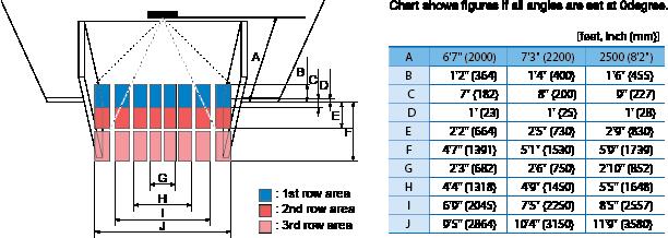 Premier T detection areas