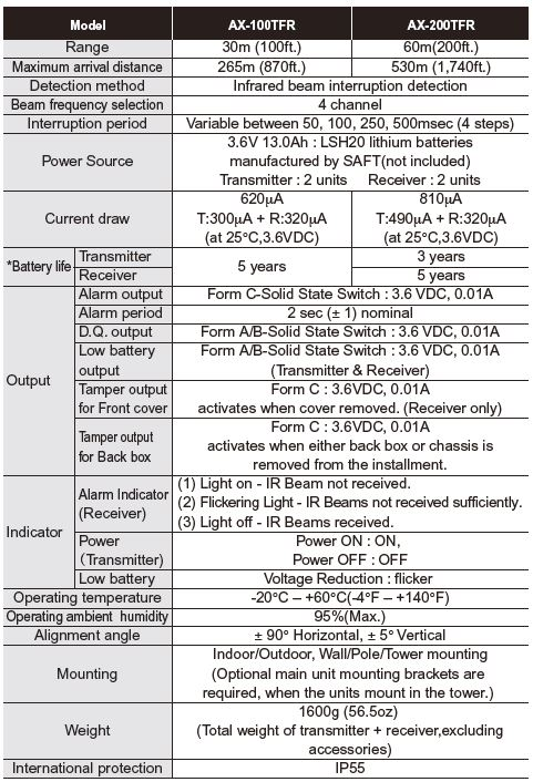 Optex Ax 100 200Trf Specifications