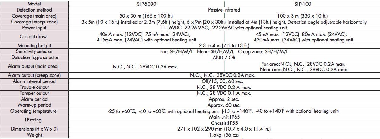 Optex Redwall Sip 5030 Sepcs