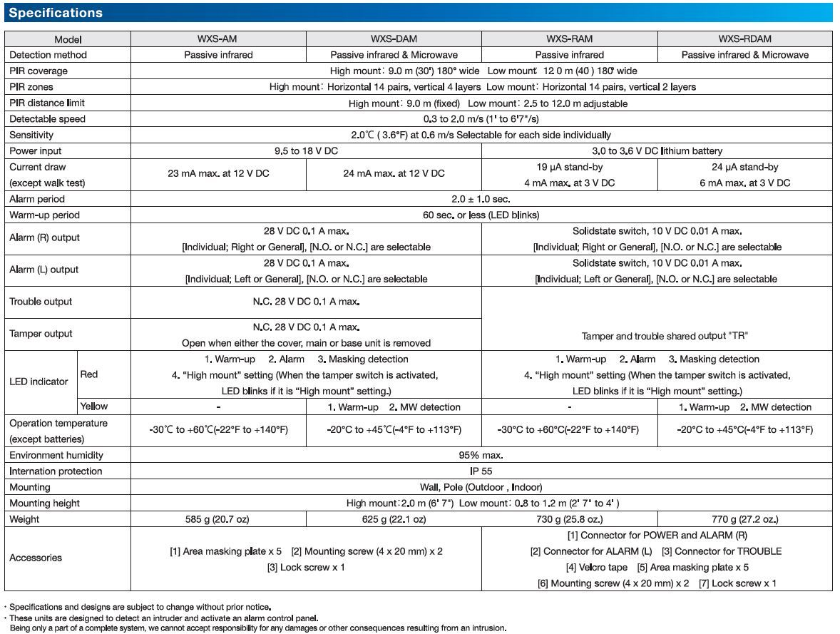 Optex wxs technical specifications